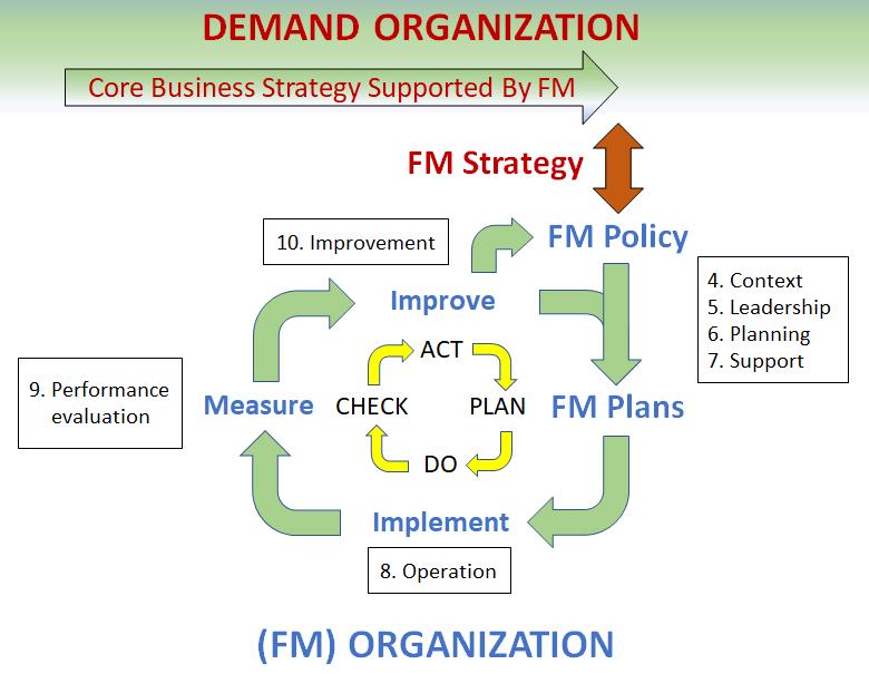 Figure ISO41001